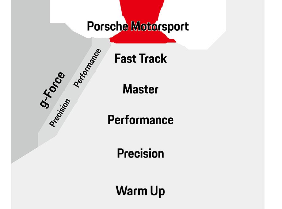 Porsche Track Experience Pyramid